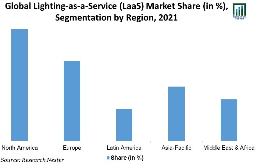 /Global-Lighting-as-a-Service-Market-Share