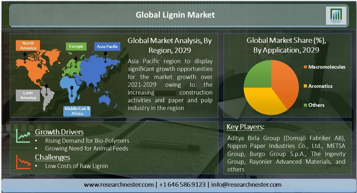Global Lignin Market