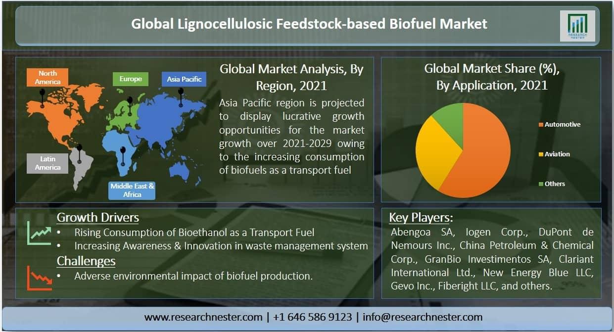 Lignocellulosic Feedstock-based Biofuel Market