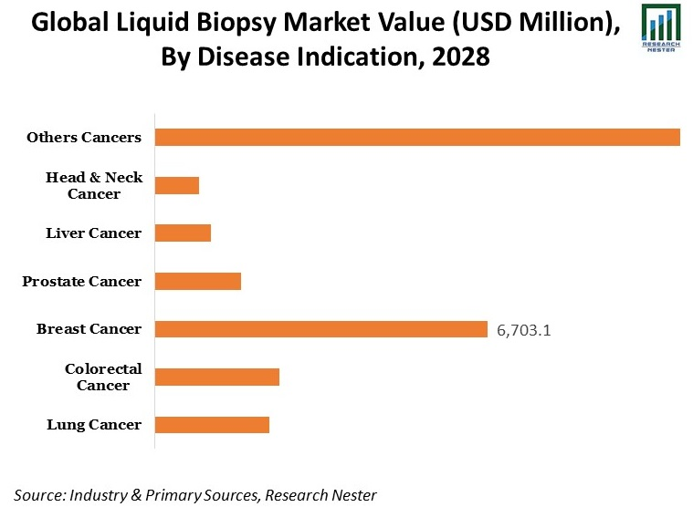 Global-Liquid-Biopsy-Market-Value-By-Disease-Indication