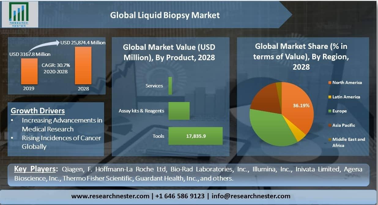 Global-Liquid-Biopsy-Market