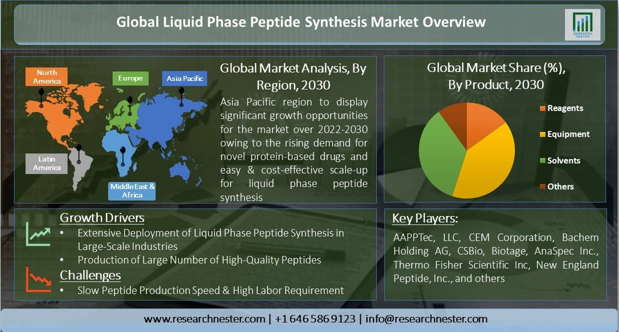 Global-Liquid-Phase-Peptide-Synthesis-Market-Overview