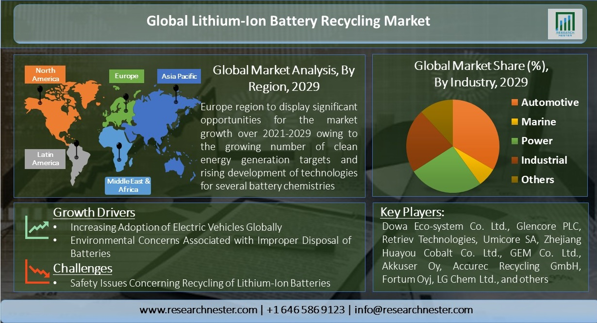 Global-Lithium-Ion-Battery-Recycling-Market