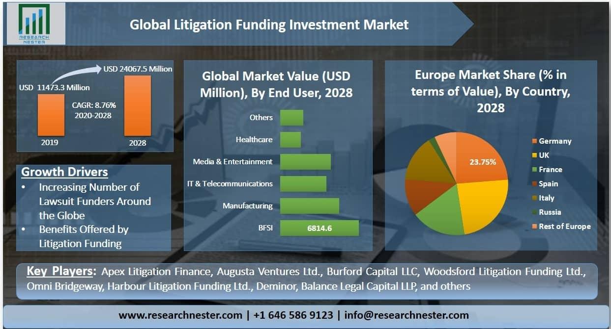 Litigation Funding Investment Market Graph