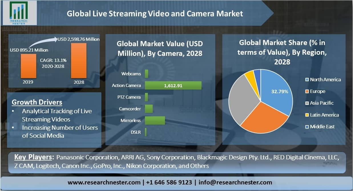 Global-Live-Streaming-Video-and-Camera-Market