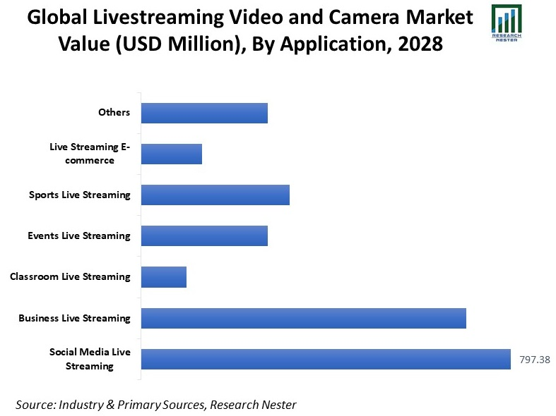 Global-Livestreaming-Video-and-Camera-Market-Value