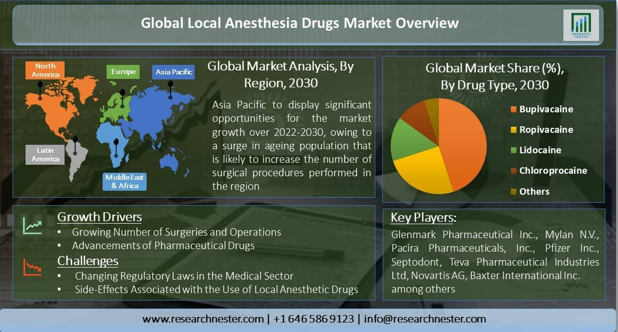 Global-Local-Anesthesia-Drugs-Market-Overview