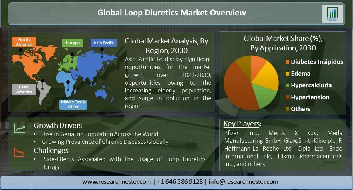 Global-Loop-Diuretics-Market-Overview