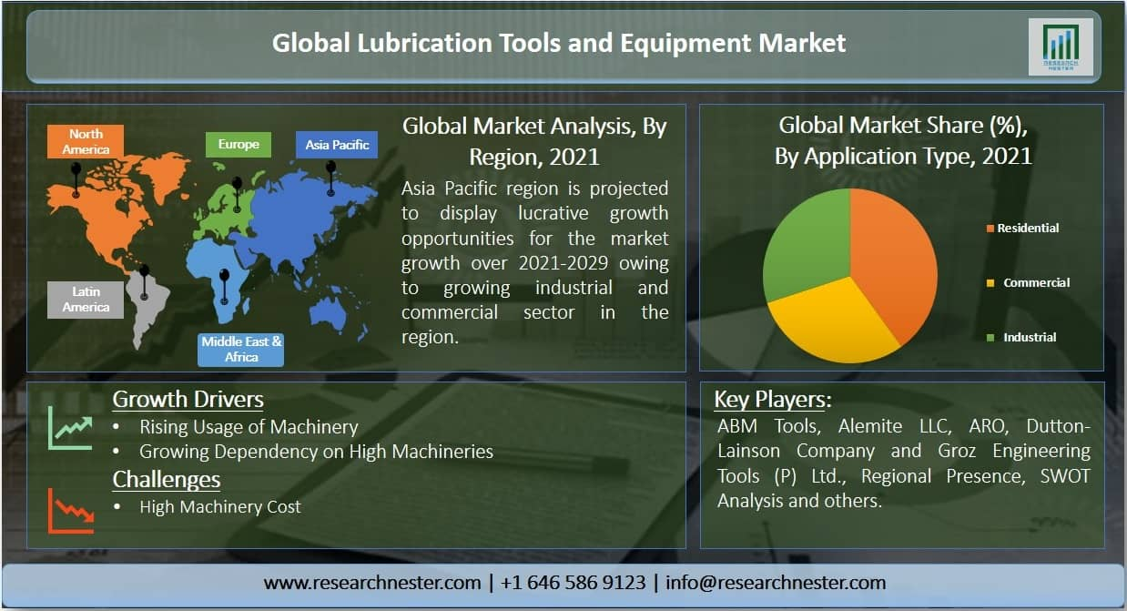 Lubrication Tools and Equipment Market