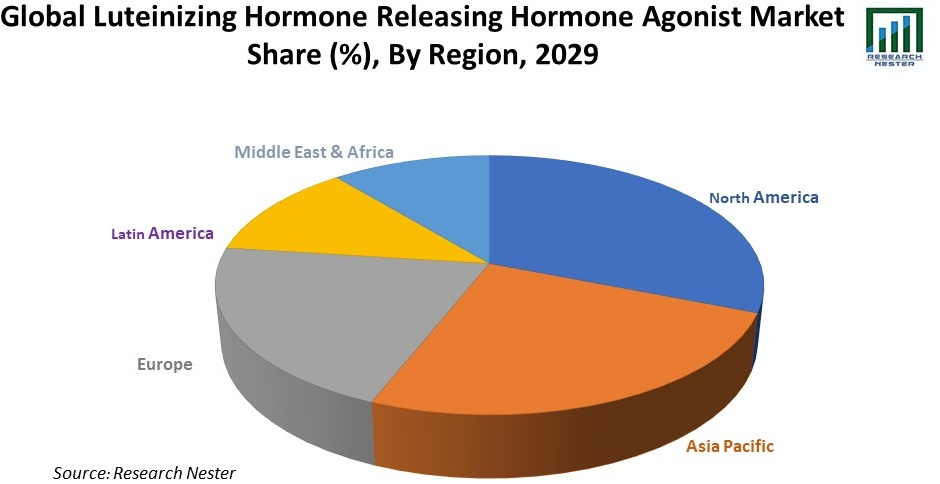 Luteinizing Hormone Releasing Hormone (LHRH) Agonists Market
