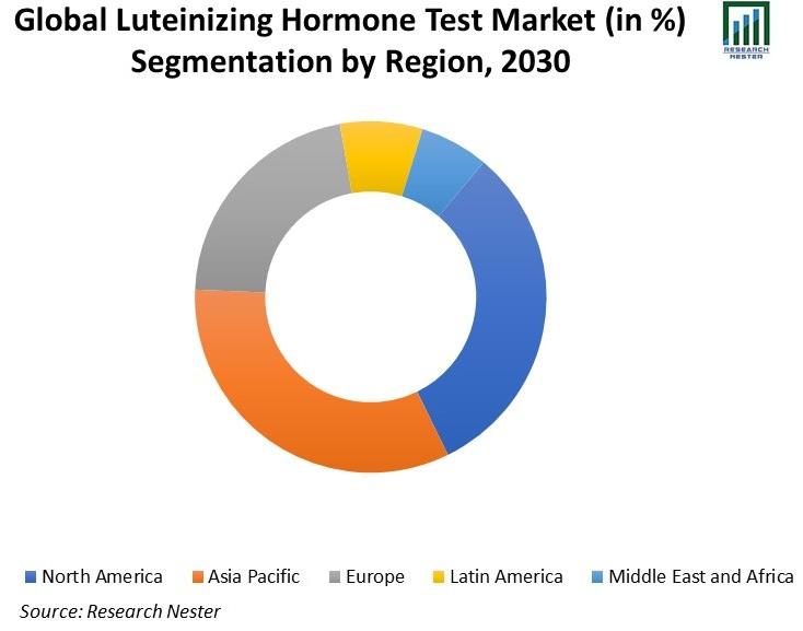 Global-Luteinizing-Hormone-Test-Market