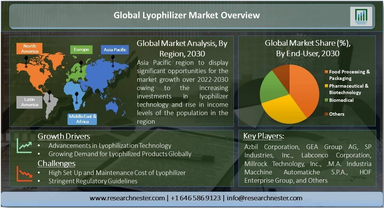 Global Lyophilizer Market