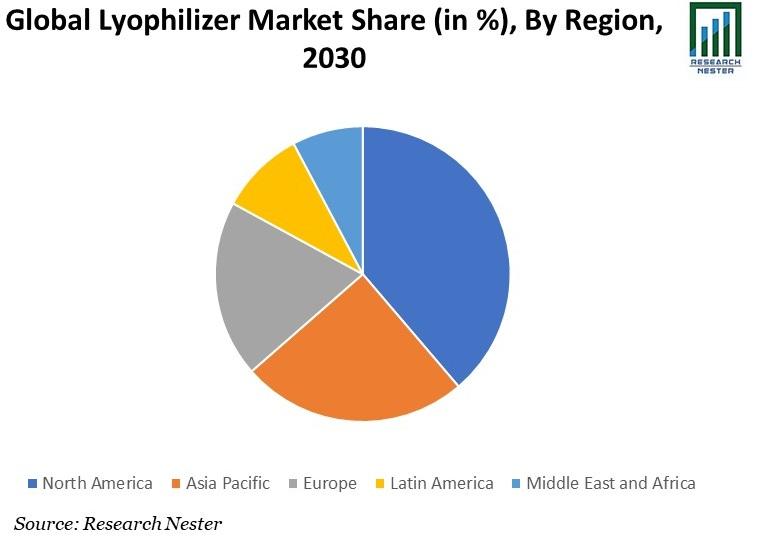 Lyophilizer Market
