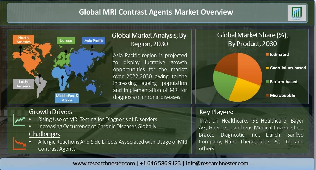 Global-MRI-Contrast-Agents-Market-Overview