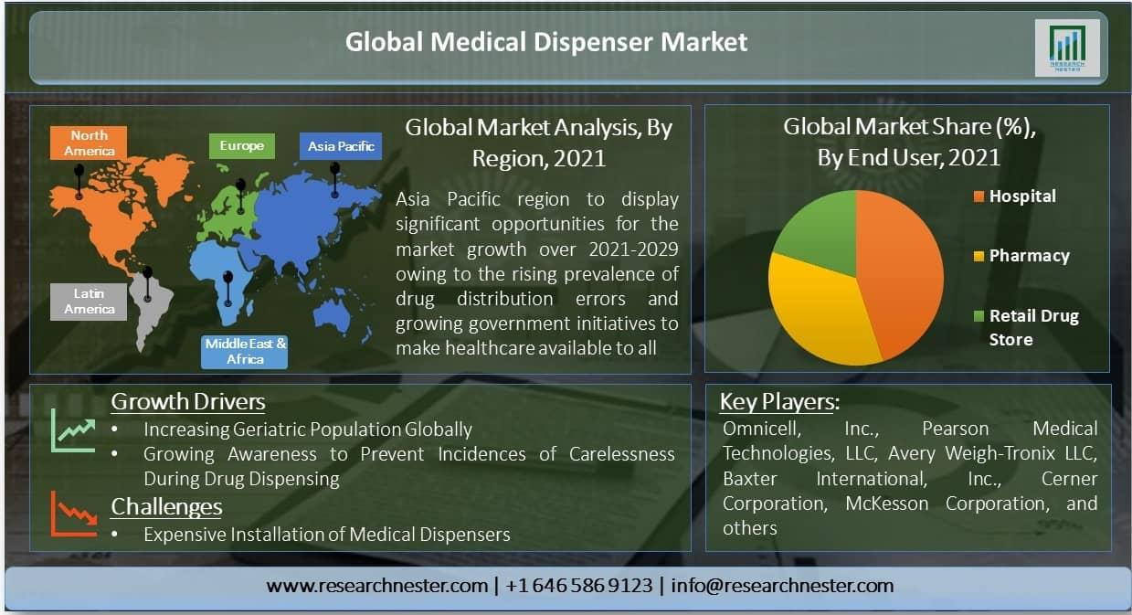 Global-Medical-Dispenser-Market