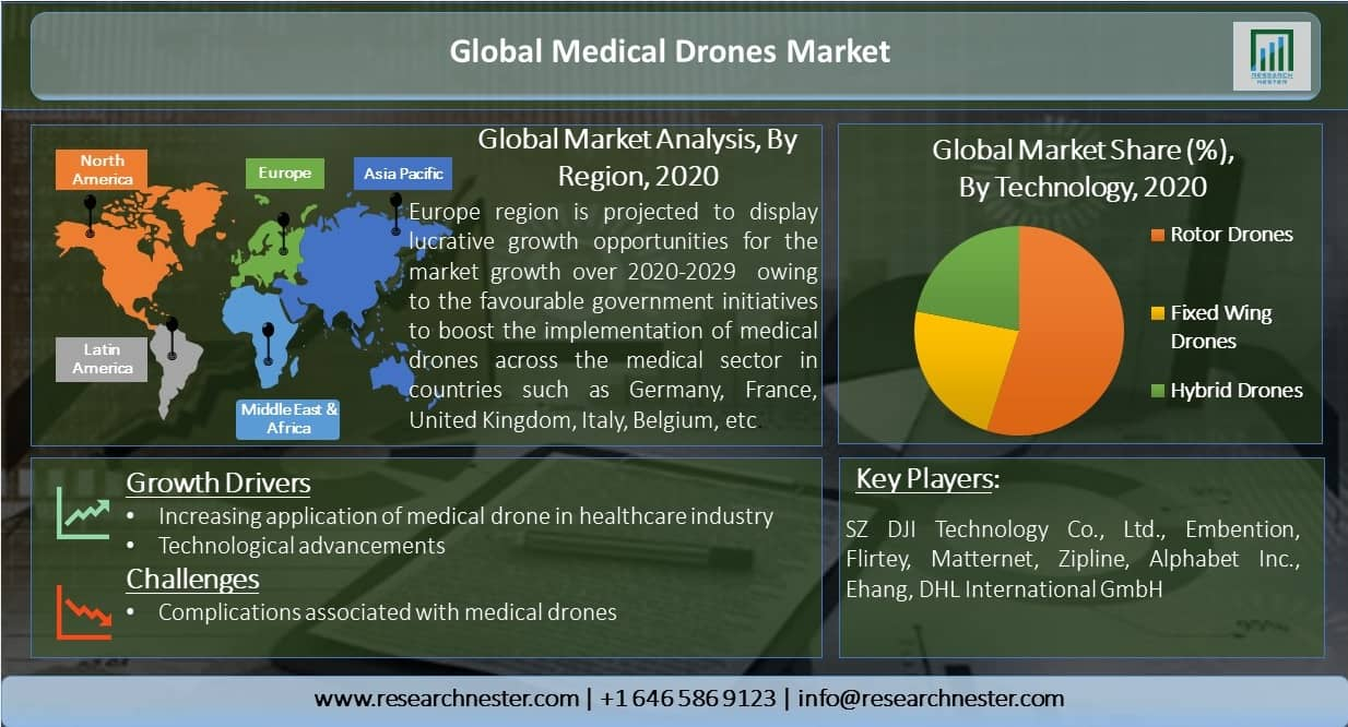 Global-Medical-Drones-Market
