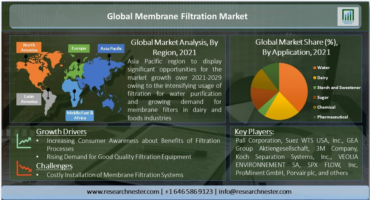 Global-Membrane-Filtration-Market