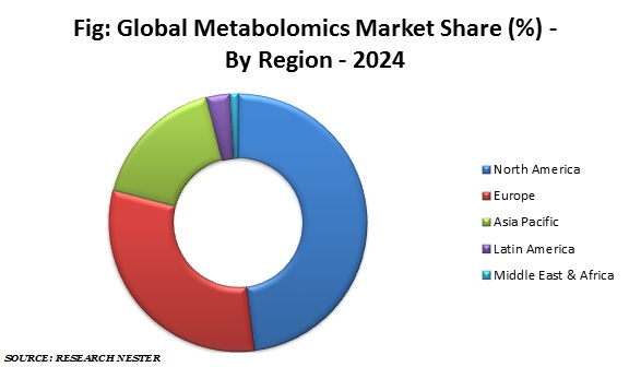 Metabolomics Market Share