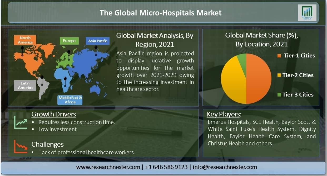 Global-Micro-Hospitals-Marke