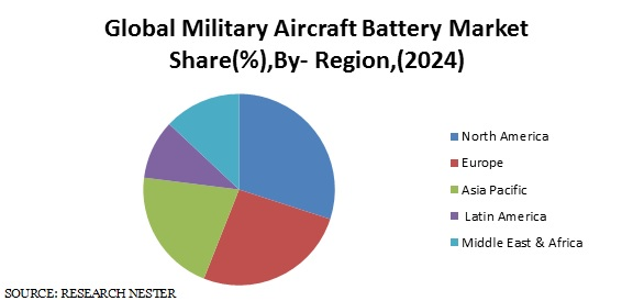 Global Military Aircraft Battery Market