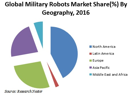 Global military robots market