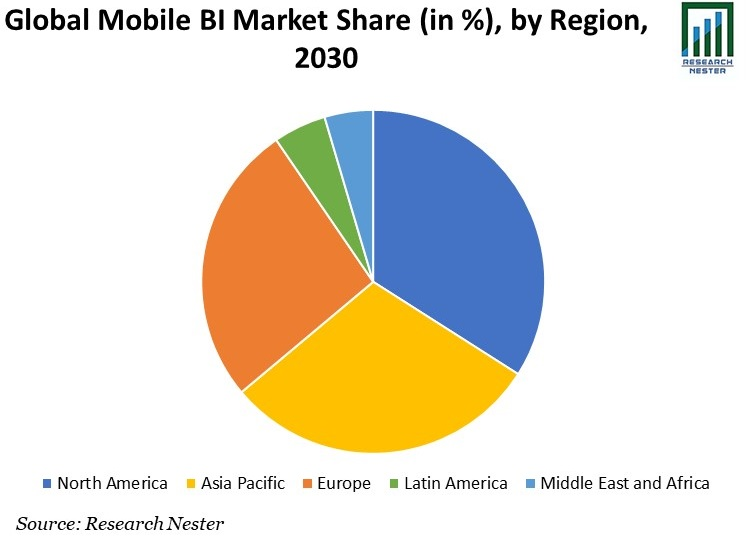 Mobile BI Market