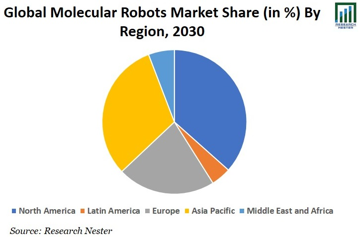 Molecular Robots Market Share Graph