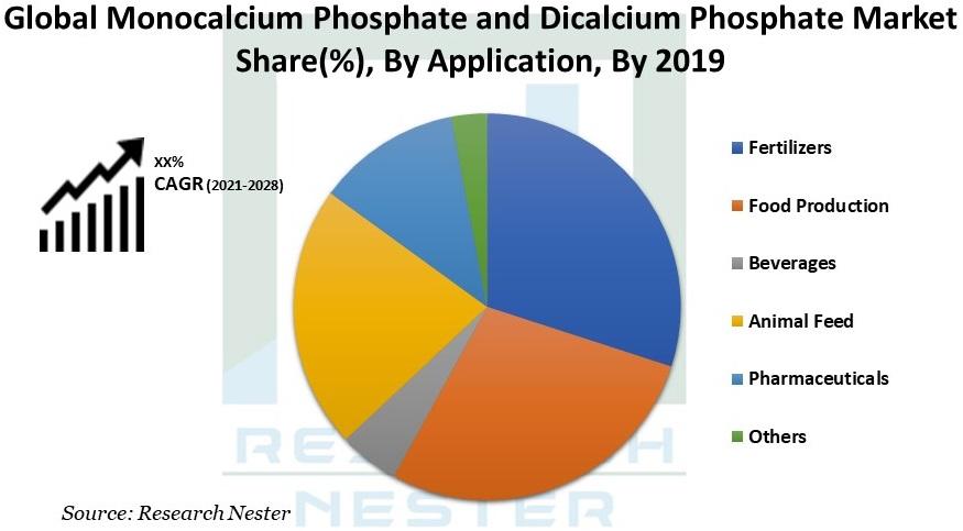 Monocalcium Phosphate and Dicalcium Phosphate Market Image