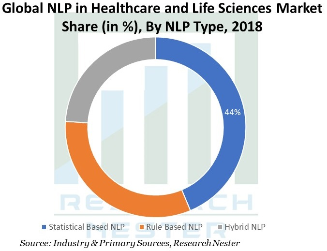NLP-in-Healthcare-and-Life-Sciences-Market