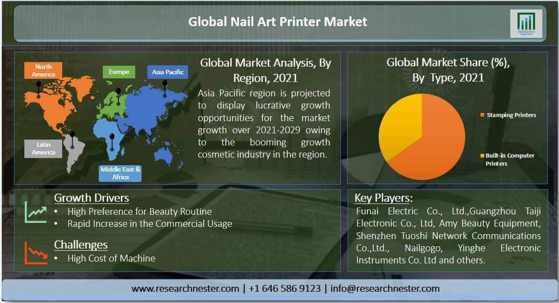 Nail Art Printer Market