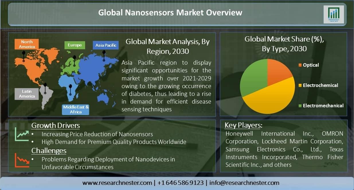 Global-Nanosensors-Market-Overview