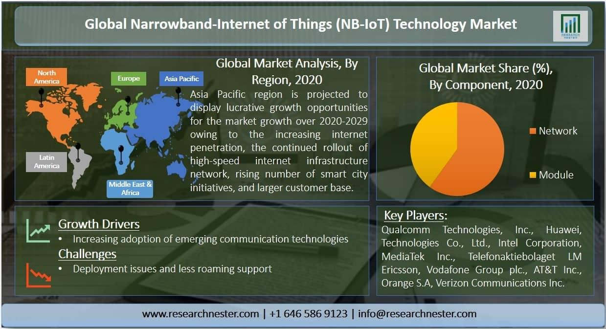 Narrowband-Internet of Things (NB-IoT) Technology Market