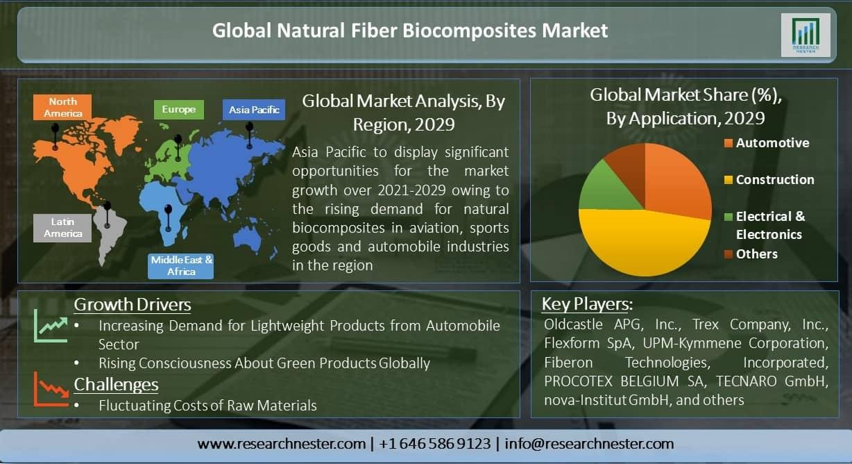 Global-Natural-Fiber-Biocomposites-Market