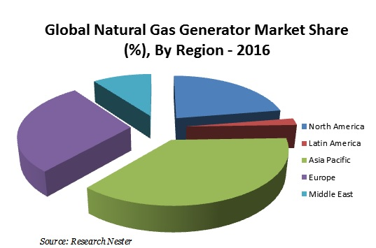 Global Natural Gas Generator Market