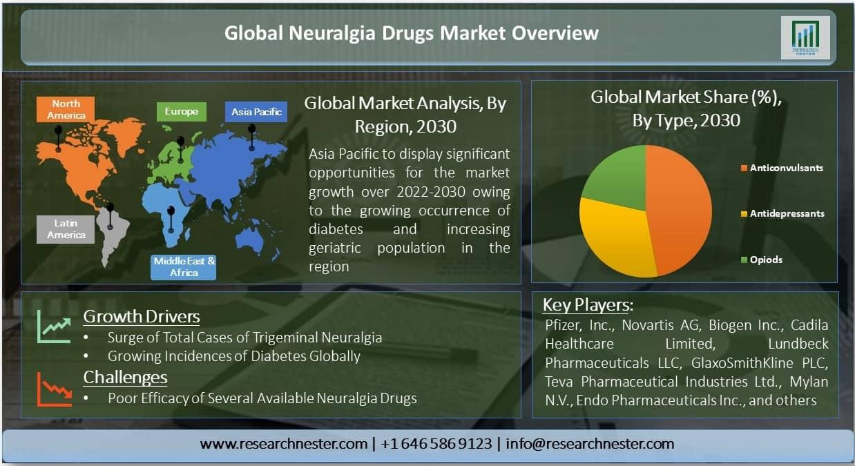 Neuralgia Drugs Market