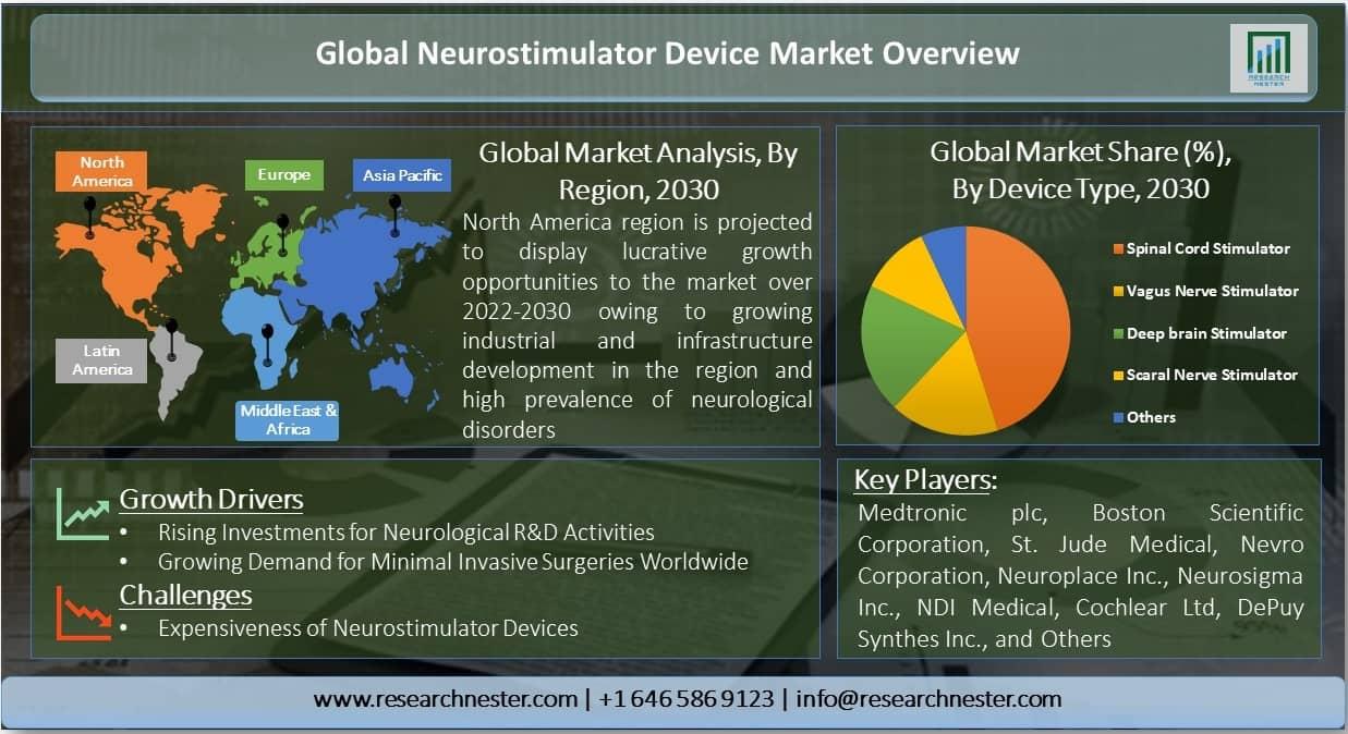 Global-Neurostimulator-Device-Market-Overview