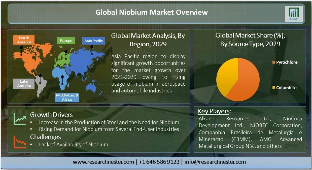 Global Niobium Market