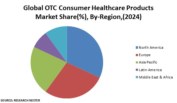 Global OTC Consumer Healthcare Products Market Share