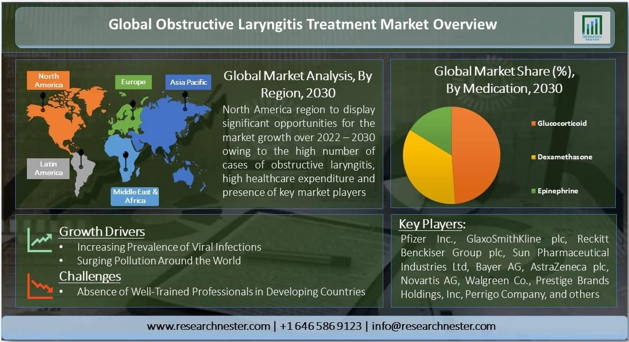 Obstructive Laryngitis Treatment Market