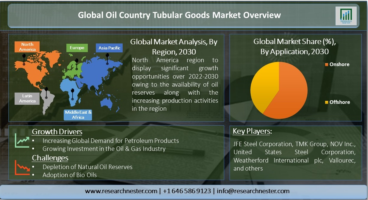 Oil-Country-Tubular-Goods-Market-Overview