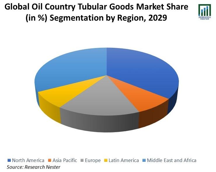 Global-Oil-Country-Tubular-Goods-Market-Share