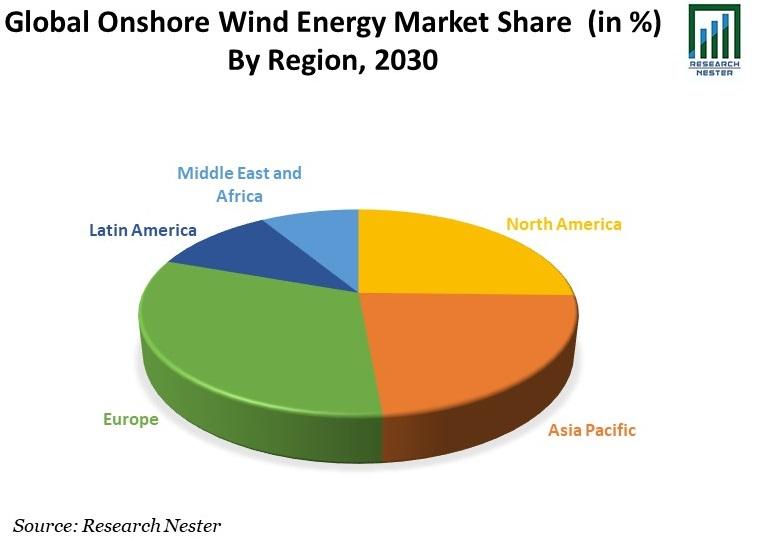 Onshore Wind Energy Market