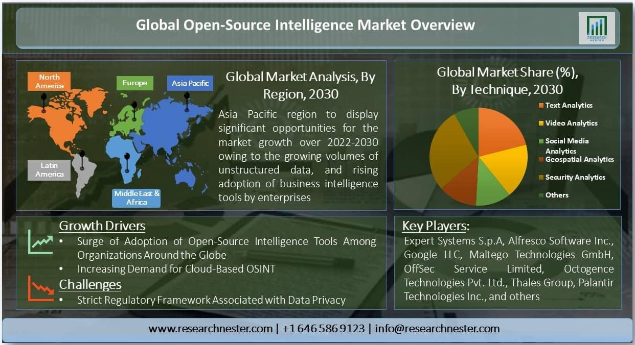 Open-Source Intelligence Market