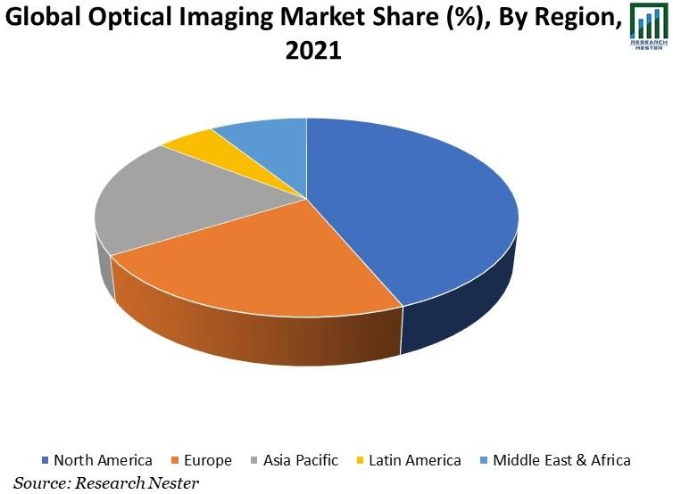 Global-Optical-Imaging-Market-Share