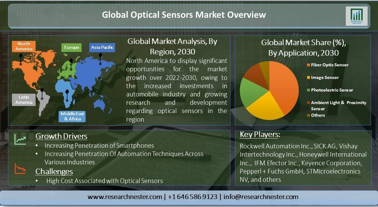 Global-Optical-Sensors-Market-Overview
