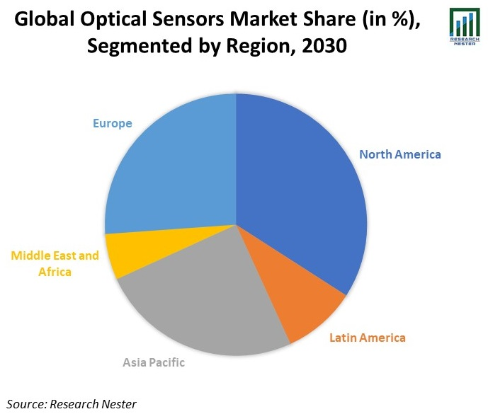 Global-Optical-Sensors-Market-Share