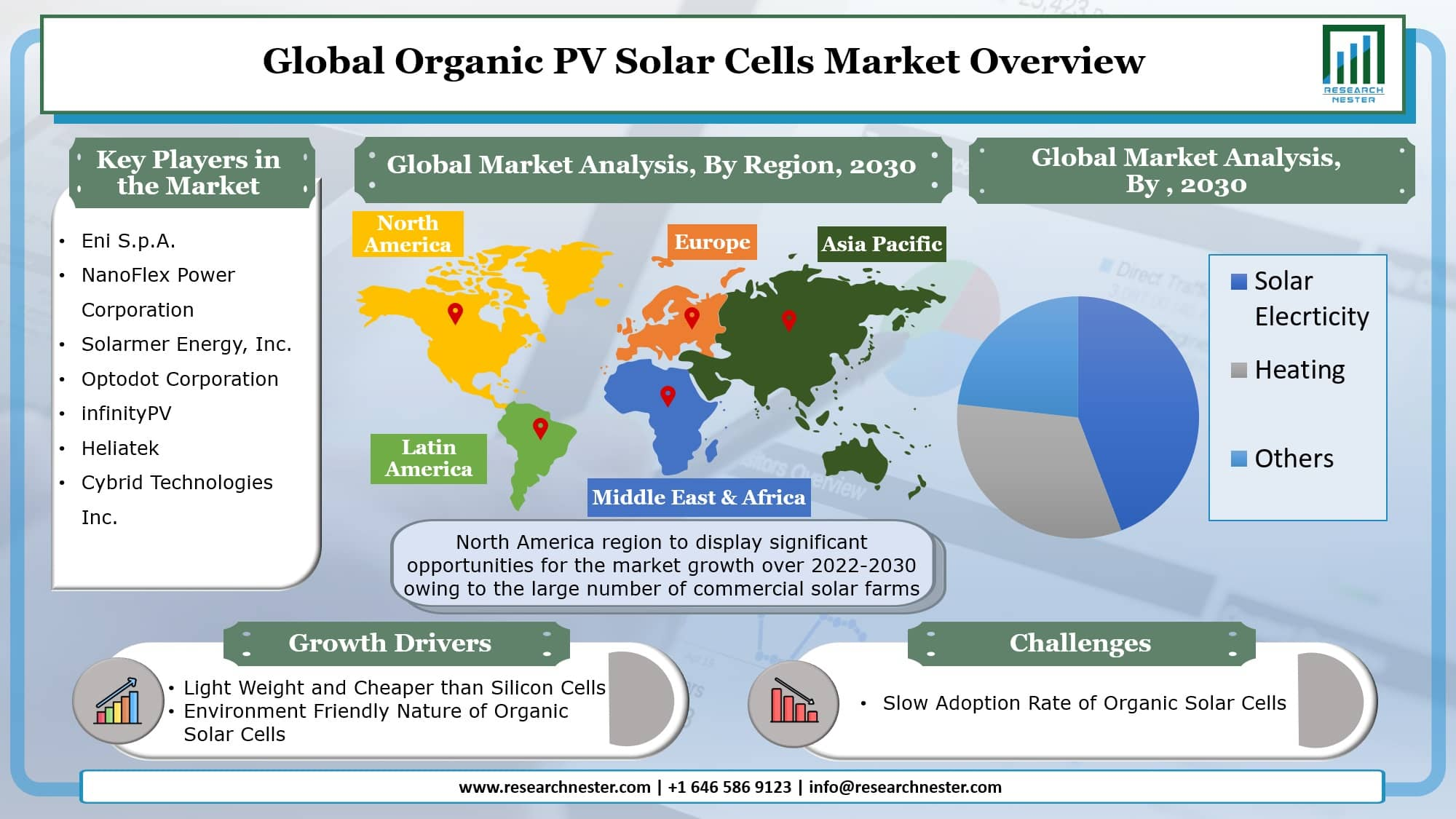 Organic PV Solar Cells Market