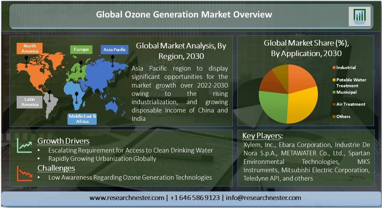 Global Ozone Generation Market
