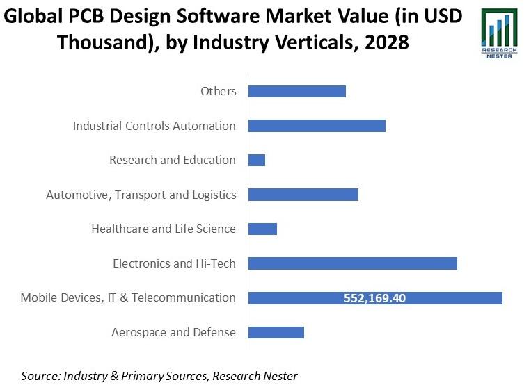 PCB Design Software