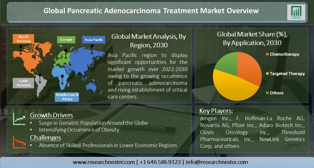 Global-Pancreatic-Adenocarcinoma-Treatment-Market-Overview